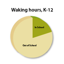 InSchool-OutofSchool_piechart