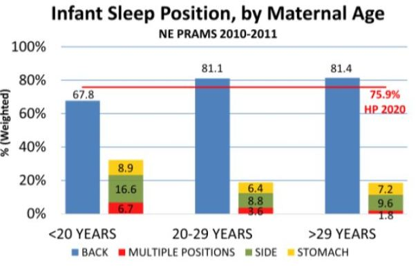 Mothers younger than 20 are far less likely to put their babies to sleep on their back, while mothers 29 and older are far more likely.