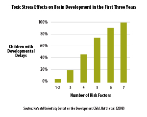 The number of toxic stress exposures or risk factors compounds negative outcomes for early childhood brain development.