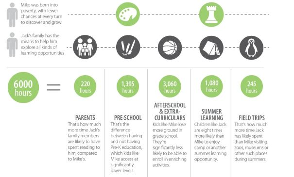 6,000 hour learning gap infographic