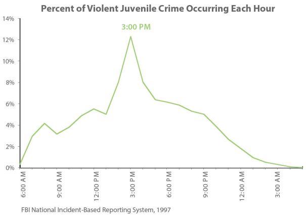 Crime spike