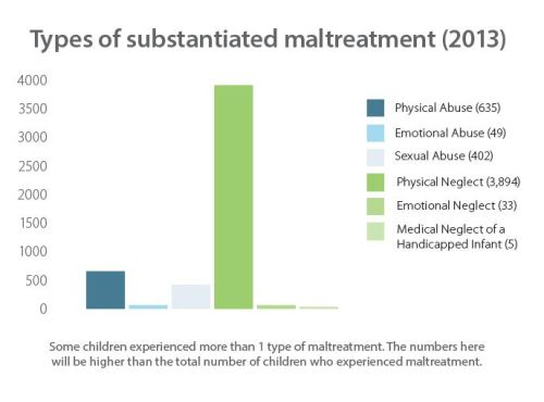 Types of substantiated maltreatment