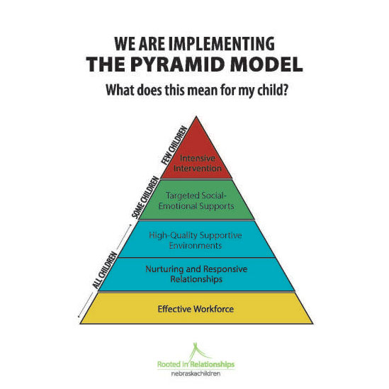 evidence-based, Pyramid Model strategies that help build relationships between the children and their caregivers while at the same time decreasing challenging behavior.