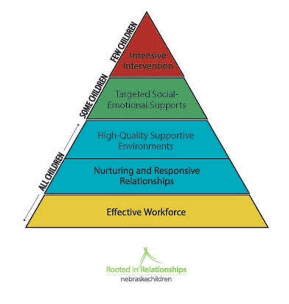 The implementation of the Pyramid Model is one of Rooted's strategies for caregivers to create healthy social-emotional relationships.