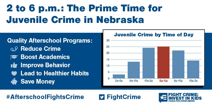 Data from Council for a Strong America's Fight Crime: Invest in Kids Report shows that the hours of 3-6 pm, when children are left alone, are the times when kids are most likely to get into trouble. Afterschool mitigates the risk.